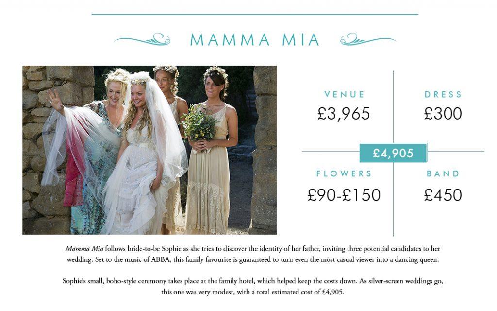 MOVIE WEDDINGS COSTS - UKAWP